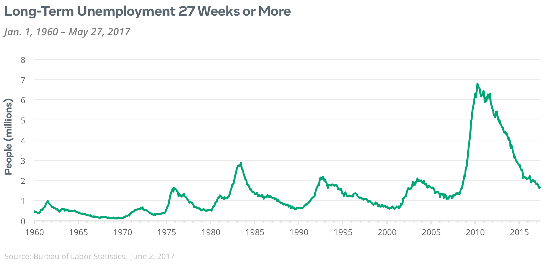 long term unemployed 27 weeks or more