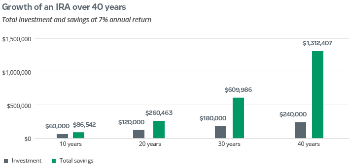 growth of an IRA over 40 years